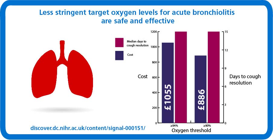 Bronchitis and Oxygen