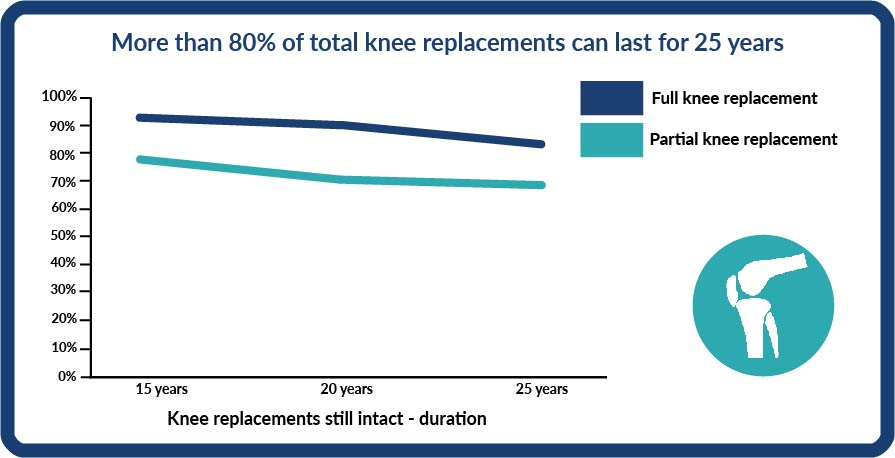 A graph showing the percentage of knee replacements still in tact after 25 years is above 80% for partial knee replacements and just under 80% for full knee replacements