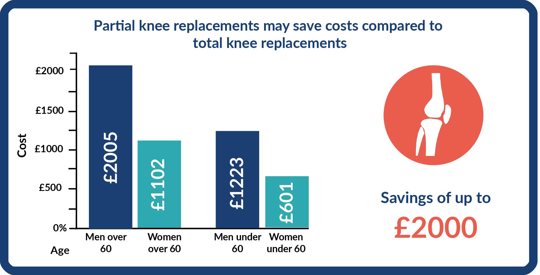A graph showing that the cost of replacements was significantly ledd for partial knee replacements compared with total knee replacements in oth men and woman both under and over 60 years old