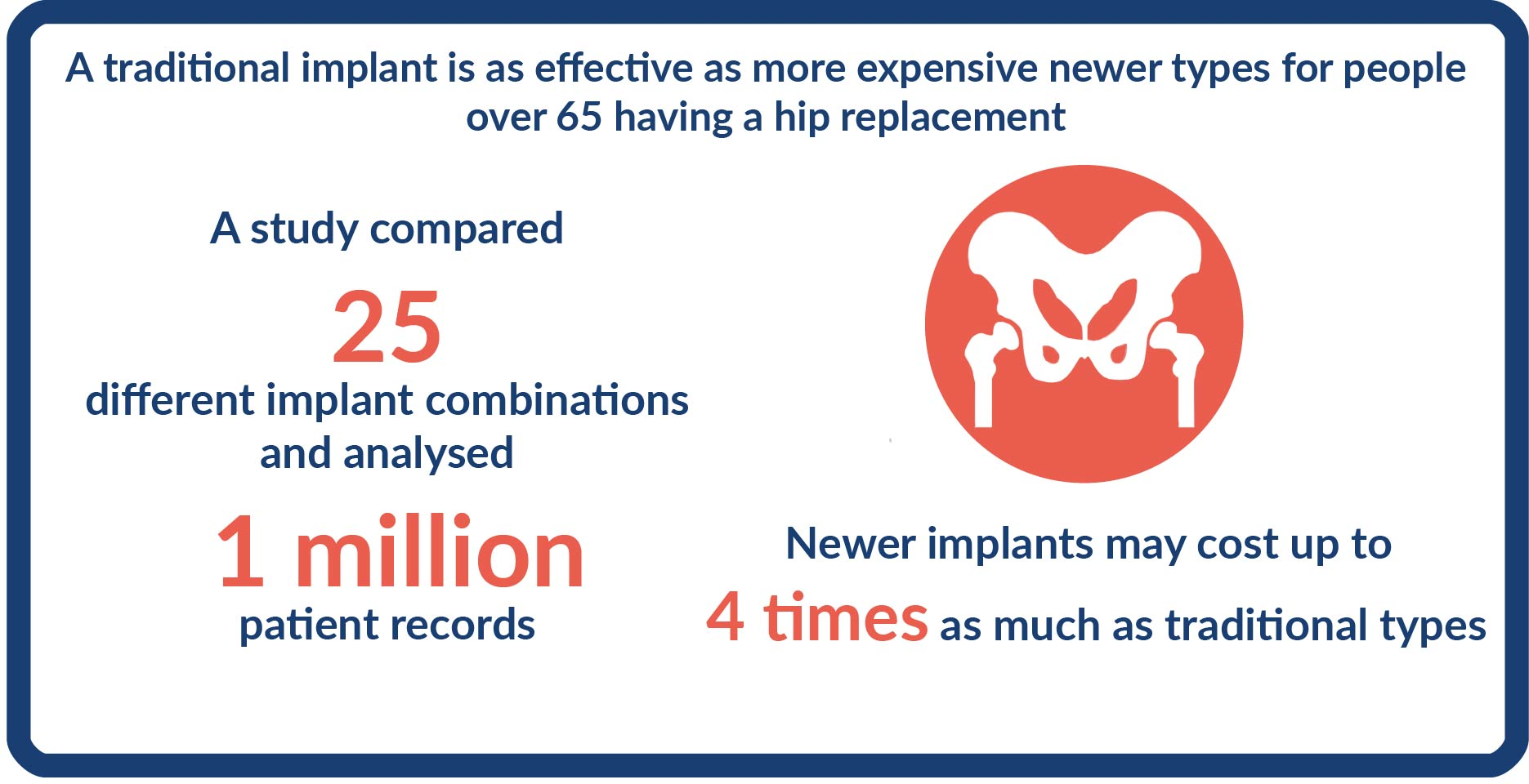 A graphic stating that newer impants may cost up to 4 times as much as traditional types